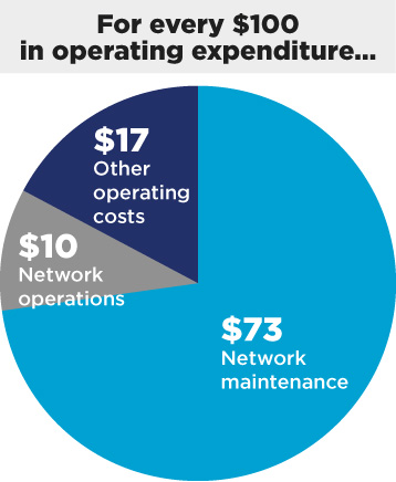 Pie chart showing where every $100 in operating expenditure goes to