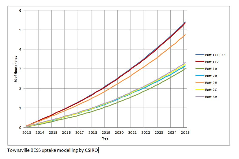 This graph shows the CSIRO models of different tariff scenarios that battery storage could impact in Townsville.