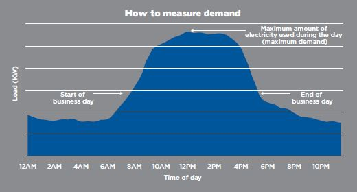 How to measure demand