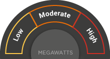 A megawatts meter showing ranges for Low, Moderate and High with the needle pointing to High.
