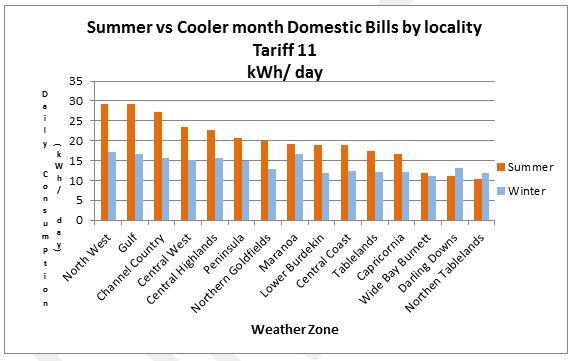Summer vs Winter graph